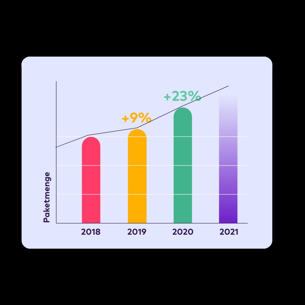 23 % Steigerung der Paketmenge in 2020